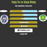 Yang Yu vs Gang Wang h2h player stats