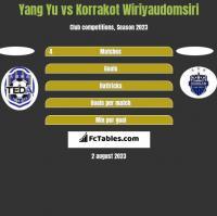 Yang Yu vs Korrakot Wiriyaudomsiri h2h player stats