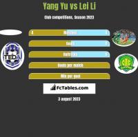 Yang Yu vs Lei Li h2h player stats