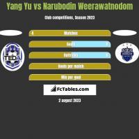 Yang Yu vs Narubodin Weerawatnodom h2h player stats