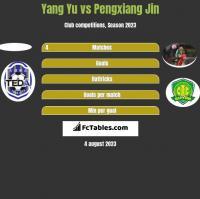 Yang Yu vs Pengxiang Jin h2h player stats