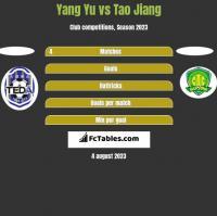 Yang Yu vs Tao Jiang h2h player stats