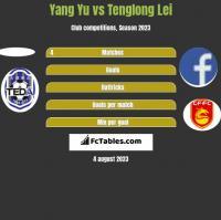 Yang Yu vs Tenglong Lei h2h player stats