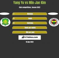 Yang Yu vs Min-Jae Kim h2h player stats