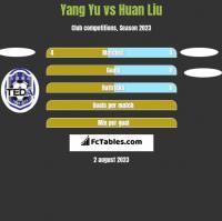 Yang Yu vs Huan Liu h2h player stats