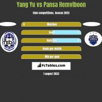 Yang Yu vs Pansa Hemviboon h2h player stats