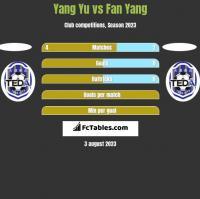 Yang Yu vs Fan Yang h2h player stats