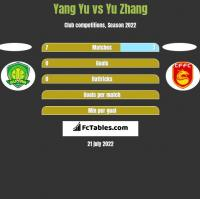 Yang Yu vs Yu Zhang h2h player stats