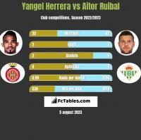 Yangel Herrera vs Aitor Ruibal h2h player stats