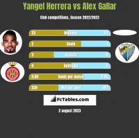 Yangel Herrera vs Alex Gallar h2h player stats