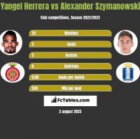 Yangel Herrera vs Alexander Szymanowski h2h player stats