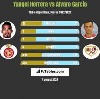 Yangel Herrera vs Alvaro Garcia h2h player stats