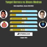 Yangel Herrera vs Alvaro Medran h2h player stats
