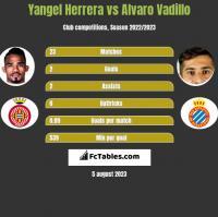 Yangel Herrera vs Alvaro Vadillo h2h player stats
