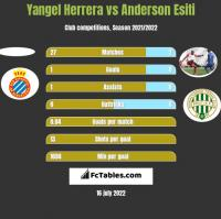 Yangel Herrera vs Anderson Esiti h2h player stats