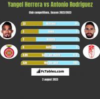 Yangel Herrera vs Antonio Rodriguez h2h player stats