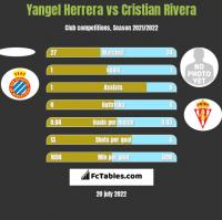 Yangel Herrera vs Cristian Rivera h2h player stats