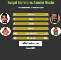 Yangel Herrera vs Damian Musto h2h player stats