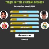 Yangel Herrera vs Daniel Ceballos h2h player stats