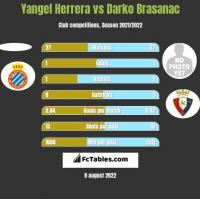 Yangel Herrera vs Darko Brasanac h2h player stats