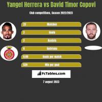 Yangel Herrera vs David Timor Copovi h2h player stats