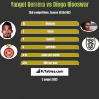 Yangel Herrera vs Diego Biseswar h2h player stats