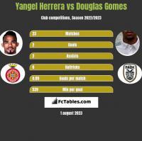 Yangel Herrera vs Douglas Gomes h2h player stats