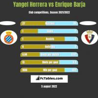 Yangel Herrera vs Enrique Barja h2h player stats