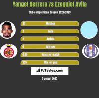 Yangel Herrera vs Ezequiel Avila h2h player stats