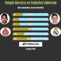 Yangel Herrera vs Federico Valverde h2h player stats