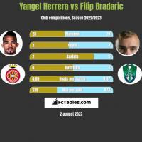 Yangel Herrera vs Filip Bradaric h2h player stats