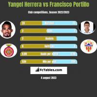 Yangel Herrera vs Francisco Portillo h2h player stats