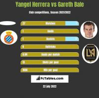 Yangel Herrera vs Gareth Bale h2h player stats