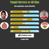 Yangel Herrera vs Gil Dias h2h player stats