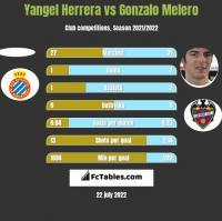 Yangel Herrera vs Gonzalo Melero h2h player stats