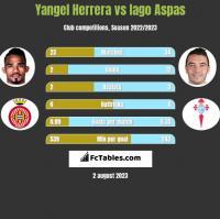 Yangel Herrera vs Iago Aspas h2h player stats