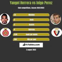 Yangel Herrera vs Inigo Perez h2h player stats