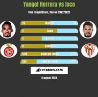 Yangel Herrera vs Isco h2h player stats