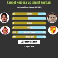 Yangel Herrera vs Ismail Koybasi h2h player stats