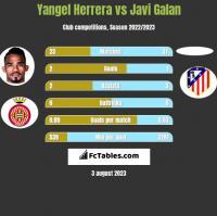 Yangel Herrera vs Javi Galan h2h player stats