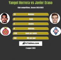 Yangel Herrera vs Javier Eraso h2h player stats