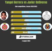 Yangel Herrera vs Javier Ontiveros h2h player stats