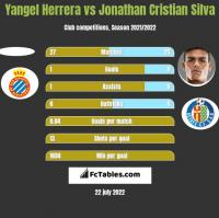Yangel Herrera vs Jonathan Cristian Silva h2h player stats