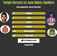 Yangel Herrera vs Juan Nunez Aguilera h2h player stats