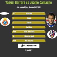 Yangel Herrera vs Juanjo Camacho h2h player stats