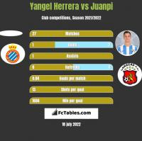 Yangel Herrera vs Juanpi h2h player stats