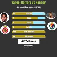 Yangel Herrera vs Kenedy h2h player stats