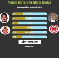 Yangel Herrera vs Mario Goetze h2h player stats