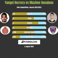 Yangel Herrera vs Maxime Gonalons h2h player stats