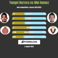 Yangel Herrera vs Moi Gomez h2h player stats